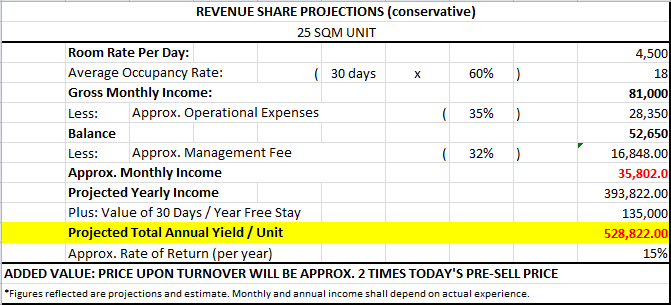 Revenue Share Projection